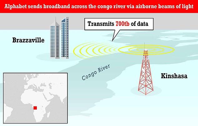 Google dijo que ha cerrado una brecha de conectividad entre las dos ciudades, que están a solo 4,8 kilómetros (tres millas) de distancia, pero están separadas por el río más profundo del mundo, lo que dificulta el tendido de cables submarinos.