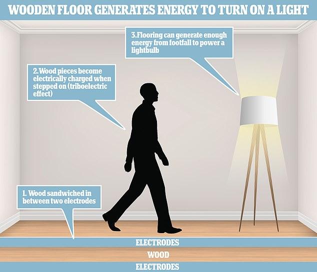 Un 'nanogenerador' de madera utiliza la energía de las pisadas para generar electricidad, según expertos de ETH Zurich en Suiza