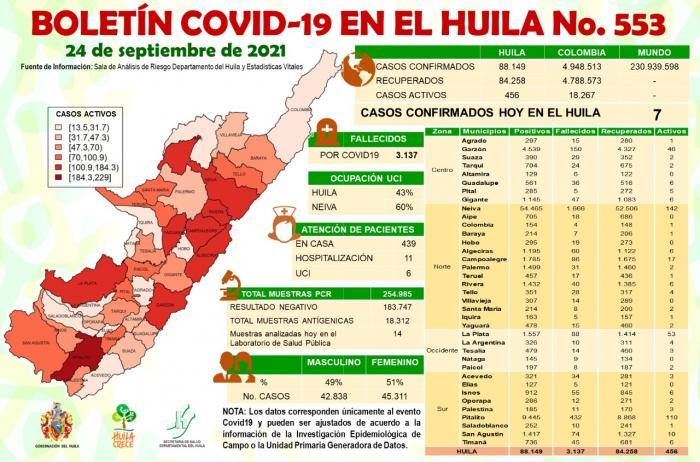 Siete casos de COVID-19 se confirmaron para el Huila 8 24 septiembre, 2021