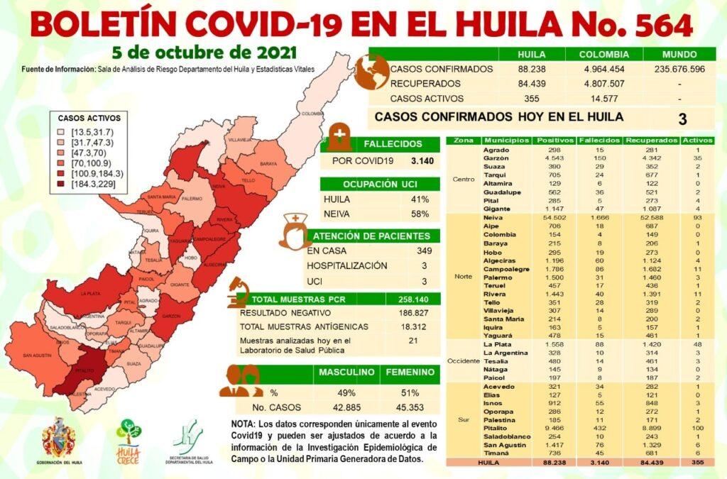 3 casos de Covid19 más para el Huila este martes. - Noticias de Colombia