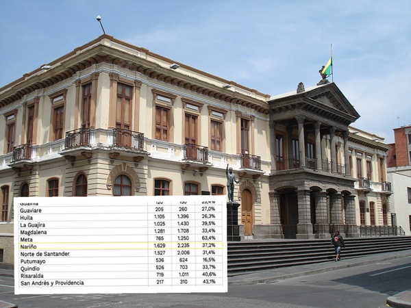Ante el rechazo por disminución de presupuesto en Nariño, se reajustó proyección del 18% al 37%